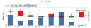 LTC周线图