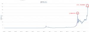 比特币价格图