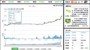 莱特币LTC今夜疯狂上涨,演绎BTC的行情