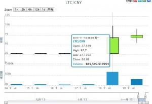 莱特币LTC随比特币起舞,价格摇扶直上,增值300%
