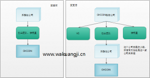 okcoin投资结构图