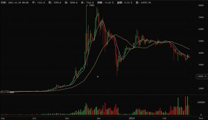 20140225比特币行情点评:MTGOX出事,下跌行情将继续