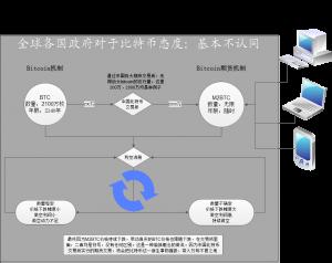 中国比特币交易所期货机制摧毁了比特币